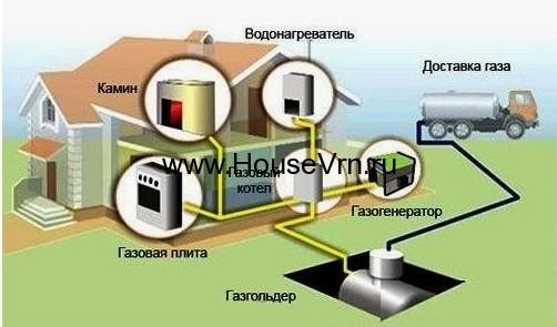 Система автономной газифиации Воронеж